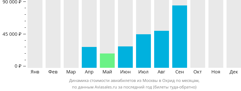Динамика стоимости авиабилетов из Москвы в Охрид по месяцам