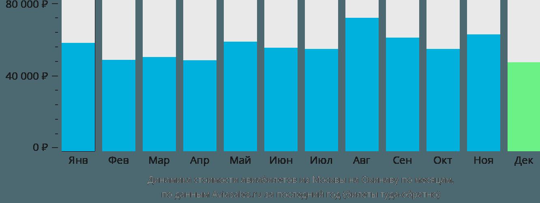 Динамика стоимости авиабилетов из Москвы на Окинаву по месяцам