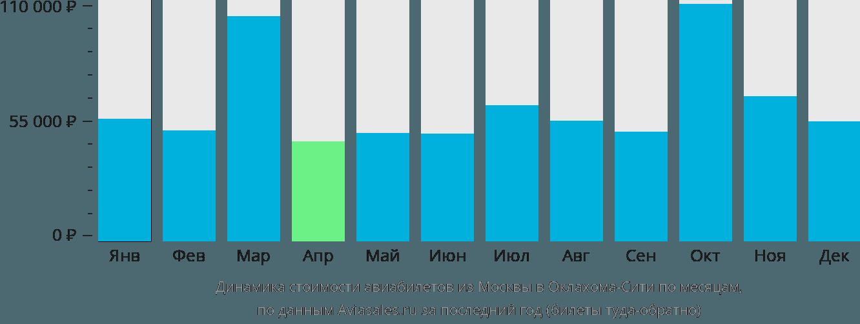 Динамика стоимости авиабилетов из Москвы в Оклахома-Сити по месяцам