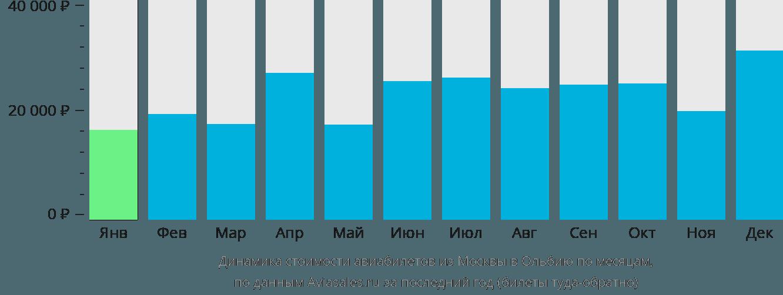 Динамика стоимости авиабилетов из Москвы в Ольбию по месяцам