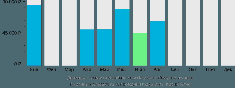 Динамика стоимости авиабилетов из Москвы в Омаху по месяцам