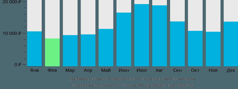 Динамика стоимости авиабилетов из Москвы в Омск по месяцам