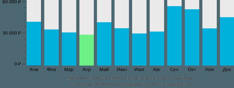Динамика стоимости авиабилетов из Москвы в Оман по месяцам