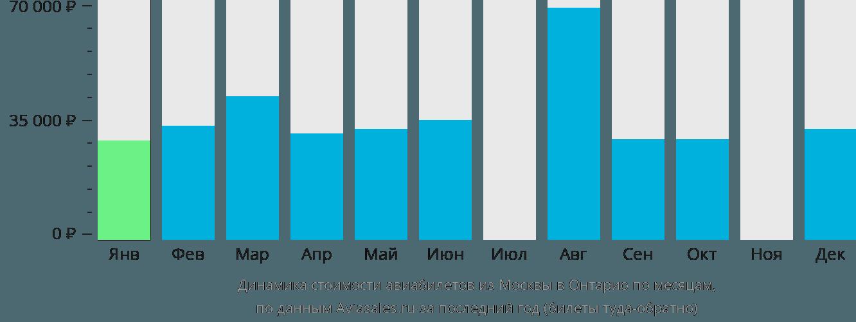 Динамика стоимости авиабилетов из Москвы в Онтарио по месяцам