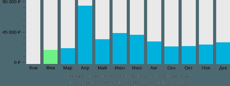 Динамика стоимости авиабилетов из Москвы в Корк по месяцам