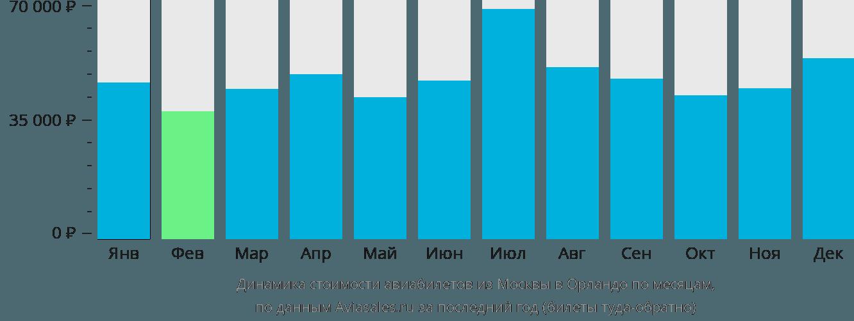 Динамика стоимости авиабилетов из Москвы в Орландо по месяцам