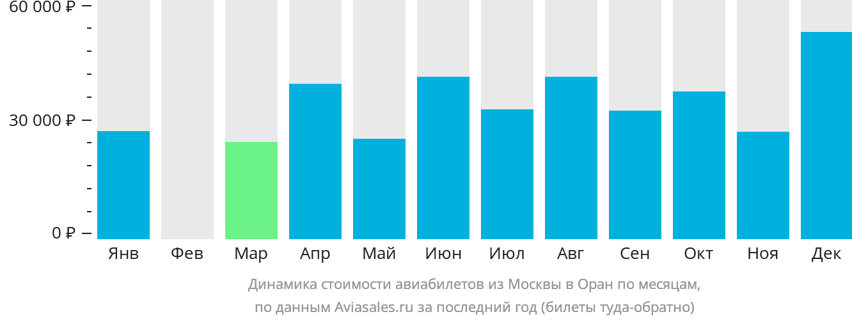 Динамика стоимости авиабилетов из Москвы в Оран по месяцам