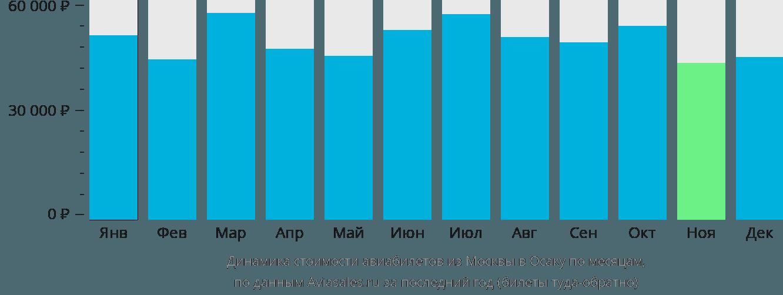 Динамика стоимости авиабилетов из Москвы в Осаку по месяцам