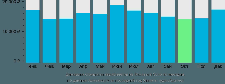 Динамика стоимости авиабилетов из Москвы в Осло по месяцам