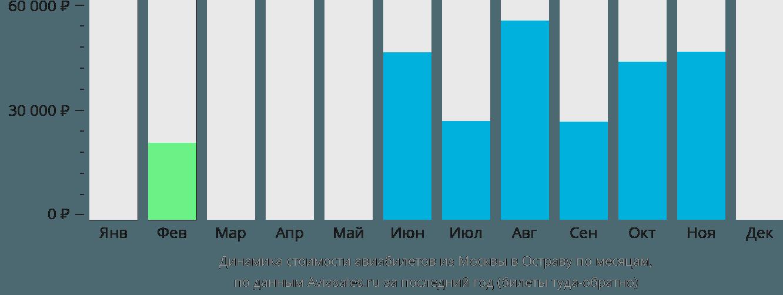Динамика стоимости авиабилетов из Москвы в Остраву по месяцам