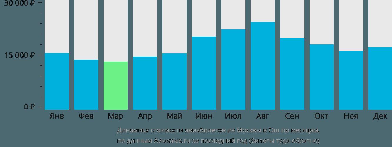 Динамика стоимости авиабилетов из Москвы в Ош по месяцам