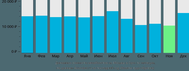Динамика стоимости авиабилетов из Москвы в Орск по месяцам