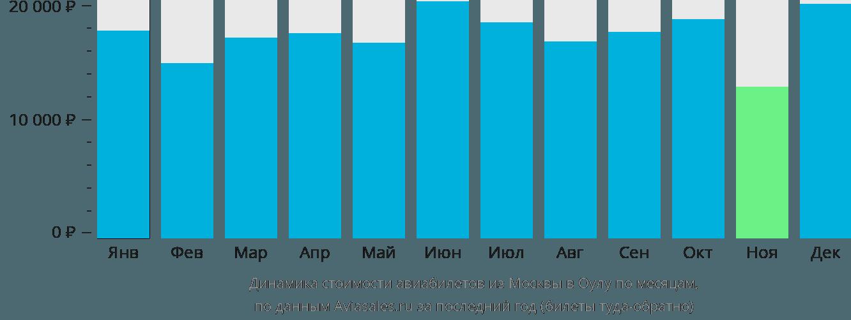 Динамика стоимости авиабилетов из Москвы в Оулу по месяцам