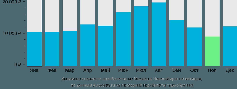 Динамика стоимости авиабилетов из Москвы в Новосибирск по месяцам