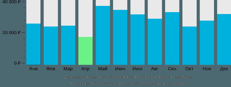 Динамика стоимости авиабилетов из Москвы в Астурия по месяцам