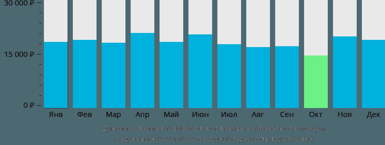Динамика стоимости авиабилетов из Москвы в Запорожье по месяцам
