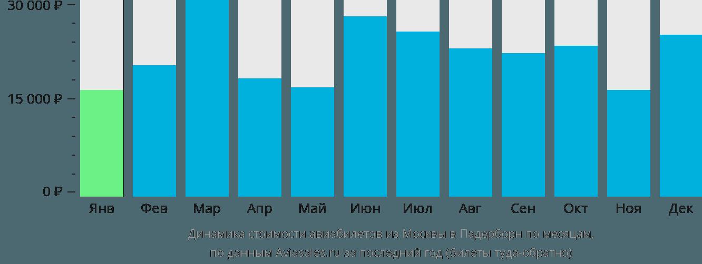 Динамика стоимости авиабилетов из Москвы в Падерборн по месяцам