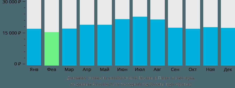Динамика стоимости авиабилетов из Москвы в Париж по месяцам