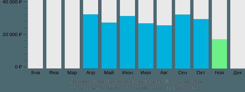 Динамика стоимости авиабилетов из Москвы в Парос по месяцам