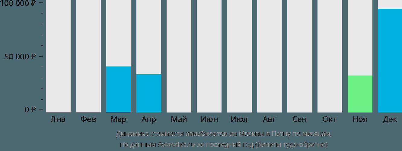 Динамика стоимости авиабилетов из Москвы в Патну по месяцам