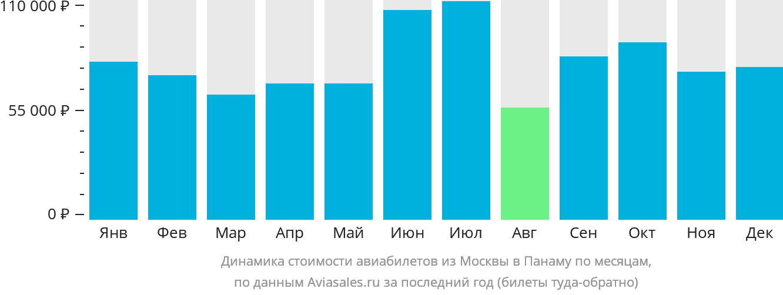Динамика стоимости авиабилетов из Москвы в Панаму по месяцам