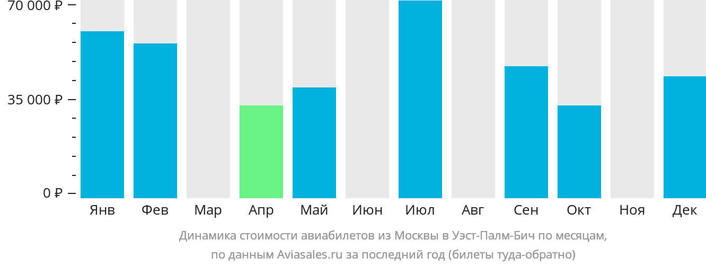 Динамика стоимости авиабилетов из Москвы в Уэст-Палм-Бич по месяцам