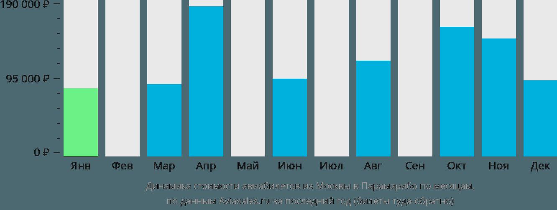Динамика стоимости авиабилетов из Москвы в Парамарибо по месяцам