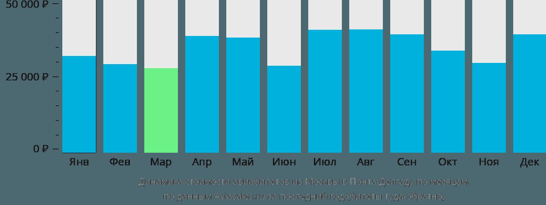 Динамика стоимости авиабилетов из Москвы в Понта-Делгаду по месяцам