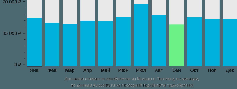Динамика стоимости авиабилетов из Москвы в Портленд по месяцам