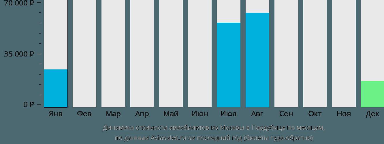 Динамика стоимости авиабилетов из Москвы в Пардубице по месяцам