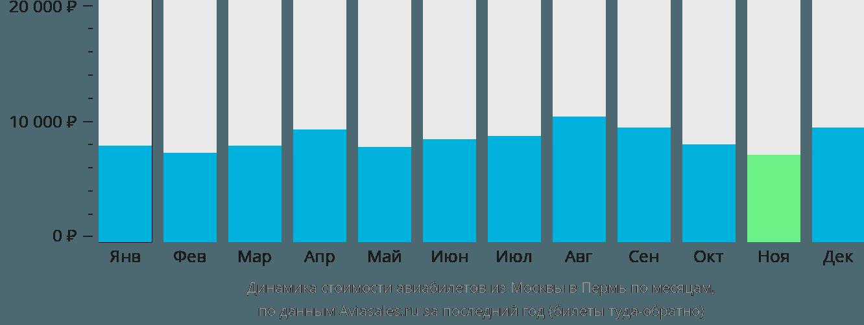 Динамика стоимости авиабилетов из Москвы в Пермь по месяцам