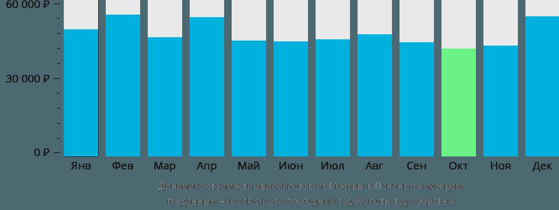 Динамика стоимости авиабилетов из Москвы в Пенанг по месяцам