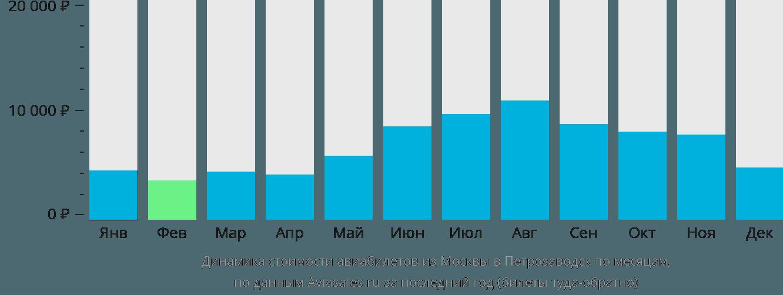 Динамика стоимости авиабилетов из Москвы в Петрозаводск по месяцам