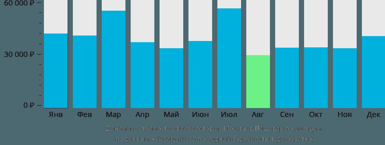 Динамика стоимости авиабилетов из Москвы в Пешавар по месяцам