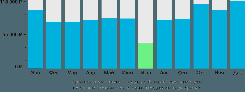 Динамика стоимости авиабилетов из Москвы в Перу по месяцам