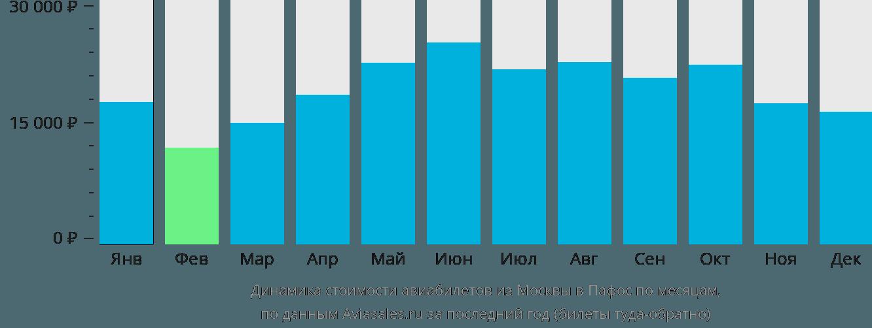Динамика стоимости авиабилетов из Москвы в Пафос по месяцам