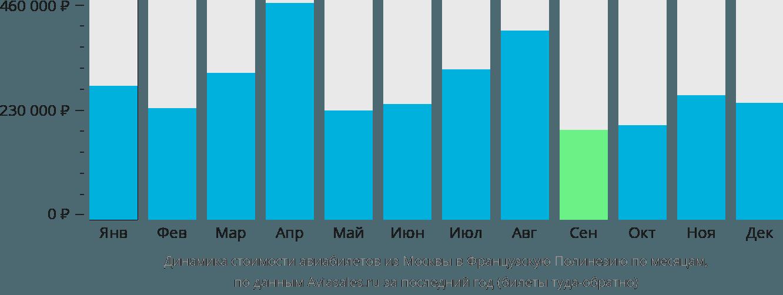 Динамика стоимости авиабилетов из Москвы в Французскую Полинезию по месяцам
