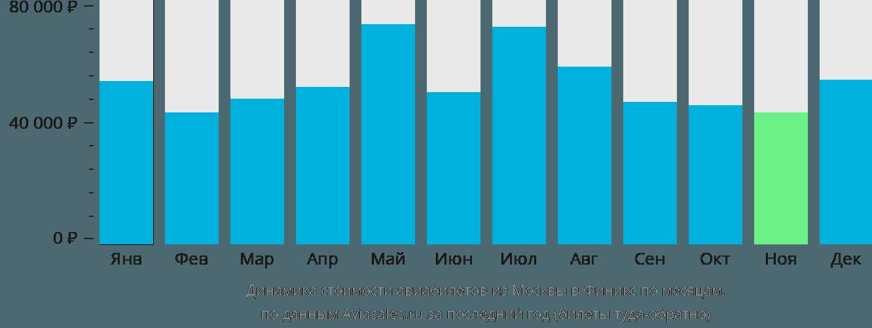 Динамика стоимости авиабилетов из Москвы в Финикс по месяцам
