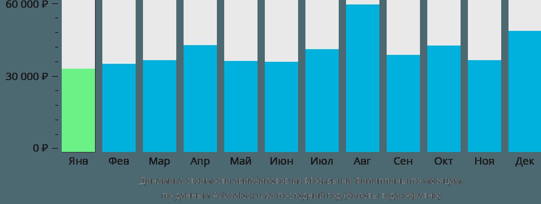 Динамика стоимости авиабилетов из Москвы на Филиппины по месяцам