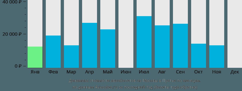 Динамика стоимости авиабилетов из Москвы в Пуатье по месяцам