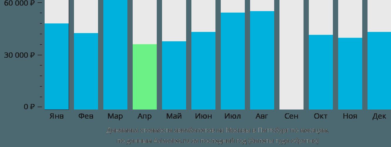 Динамика стоимости авиабилетов из Москвы в Питтсбург по месяцам