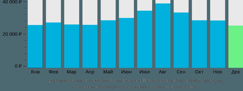 Динамика стоимости авиабилетов из Москвы в Петропавловск-Камчатский по месяцам