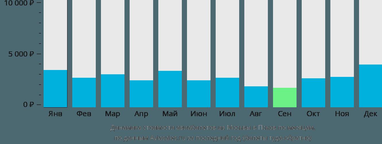 Динамика стоимости авиабилетов из Москвы в Псков по месяцам