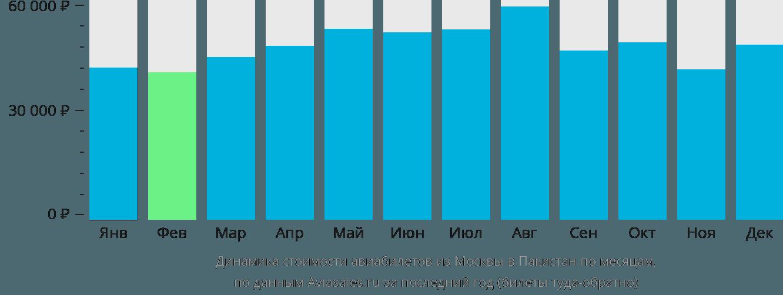 Динамика стоимости авиабилетов из Москвы в Пакистан по месяцам
