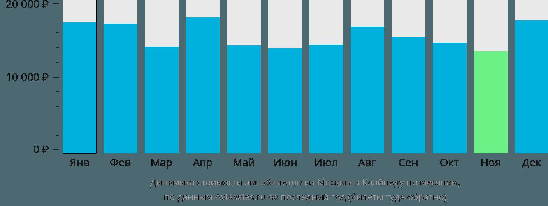 Динамика стоимости авиабилетов из Москвы в Клайпеду по месяцам