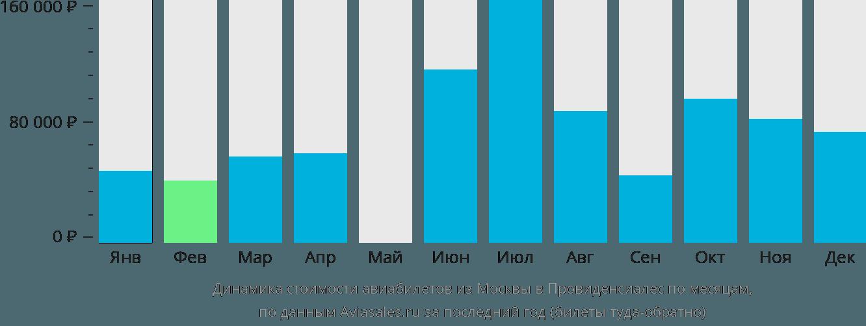 Динамика стоимости авиабилетов из Москвы в Провиденсиалес по месяцам