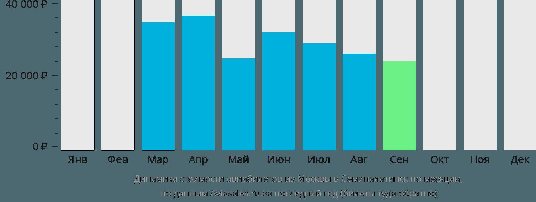 Динамика стоимости авиабилетов из Москвы в Семипалатинск по месяцам
