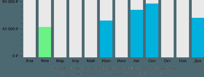 Динамика стоимости авиабилетов из Москвы в Порт-Элизабет по месяцам