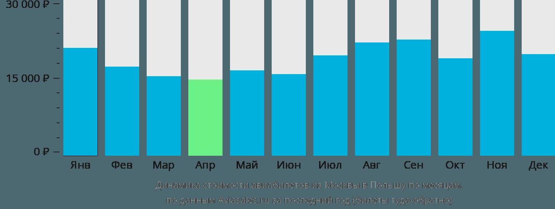 Динамика стоимости авиабилетов из Москвы в Польшу по месяцам