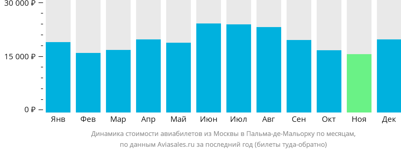 Динамика стоимости авиабилетов из Москвы в Пальма-де-Майорку по месяцам